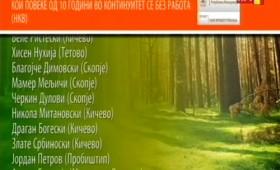 Листа на кичевчани социјално загрозени лица кои денес добија работа во јавната администрација